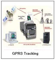GPRS TRACKING